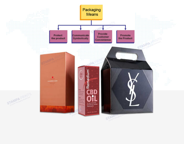 Packaging Means
